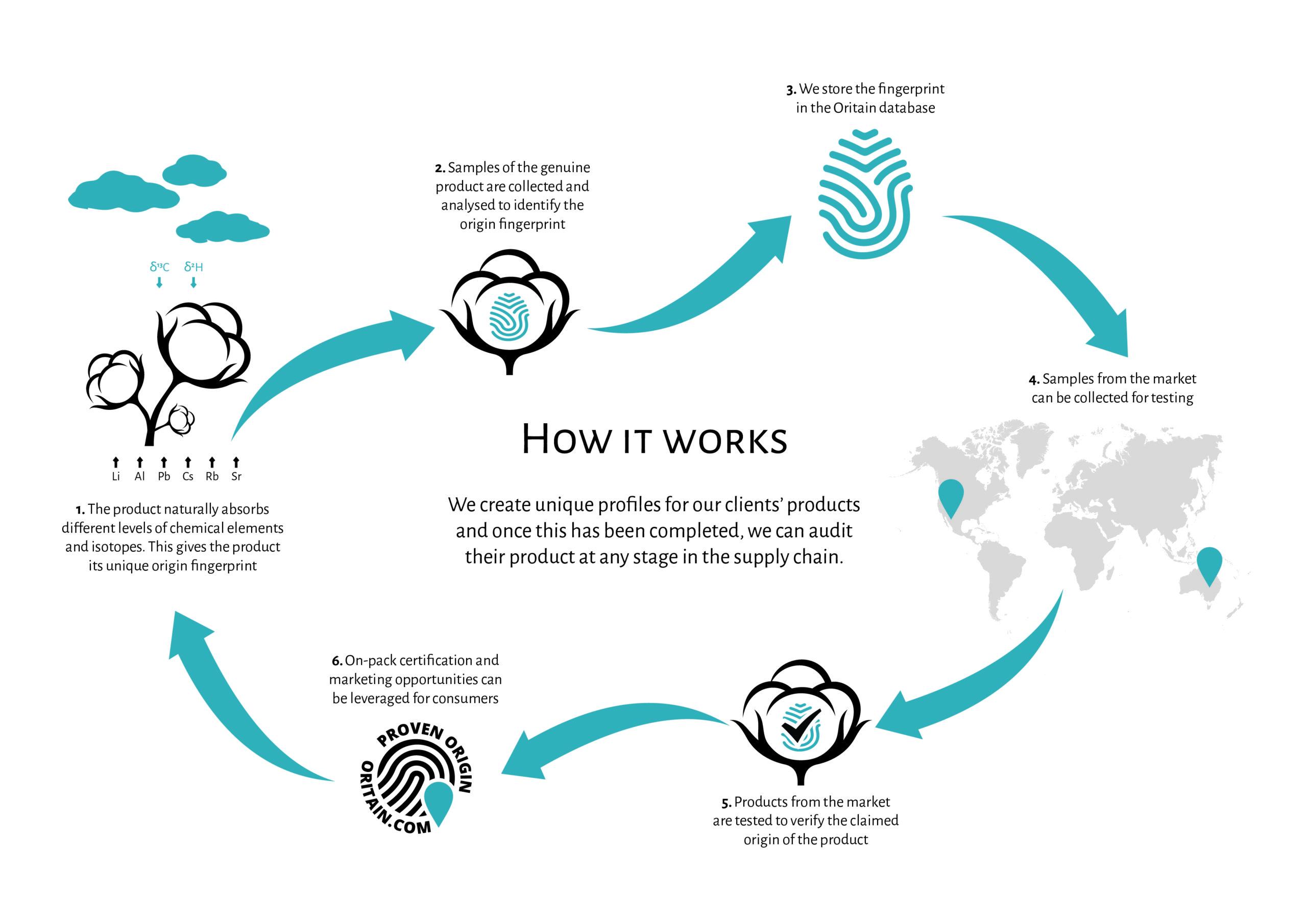 Oritain_Cotton_Process_Circular (3)